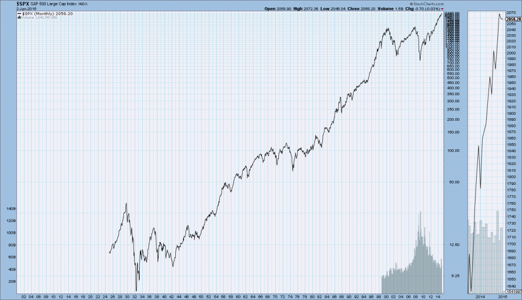 S&P500 from 1925-January 2, 2015