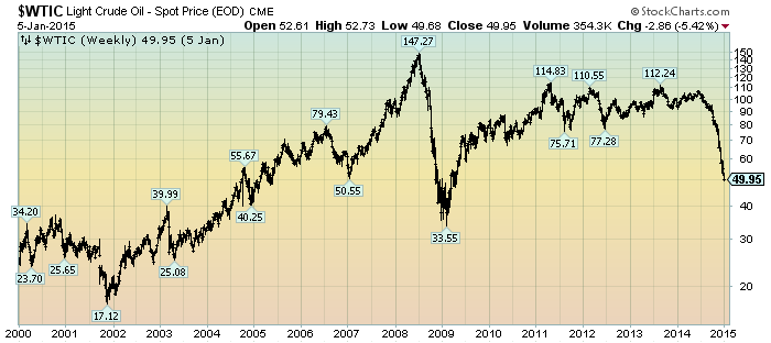 light crude oil price since 2000