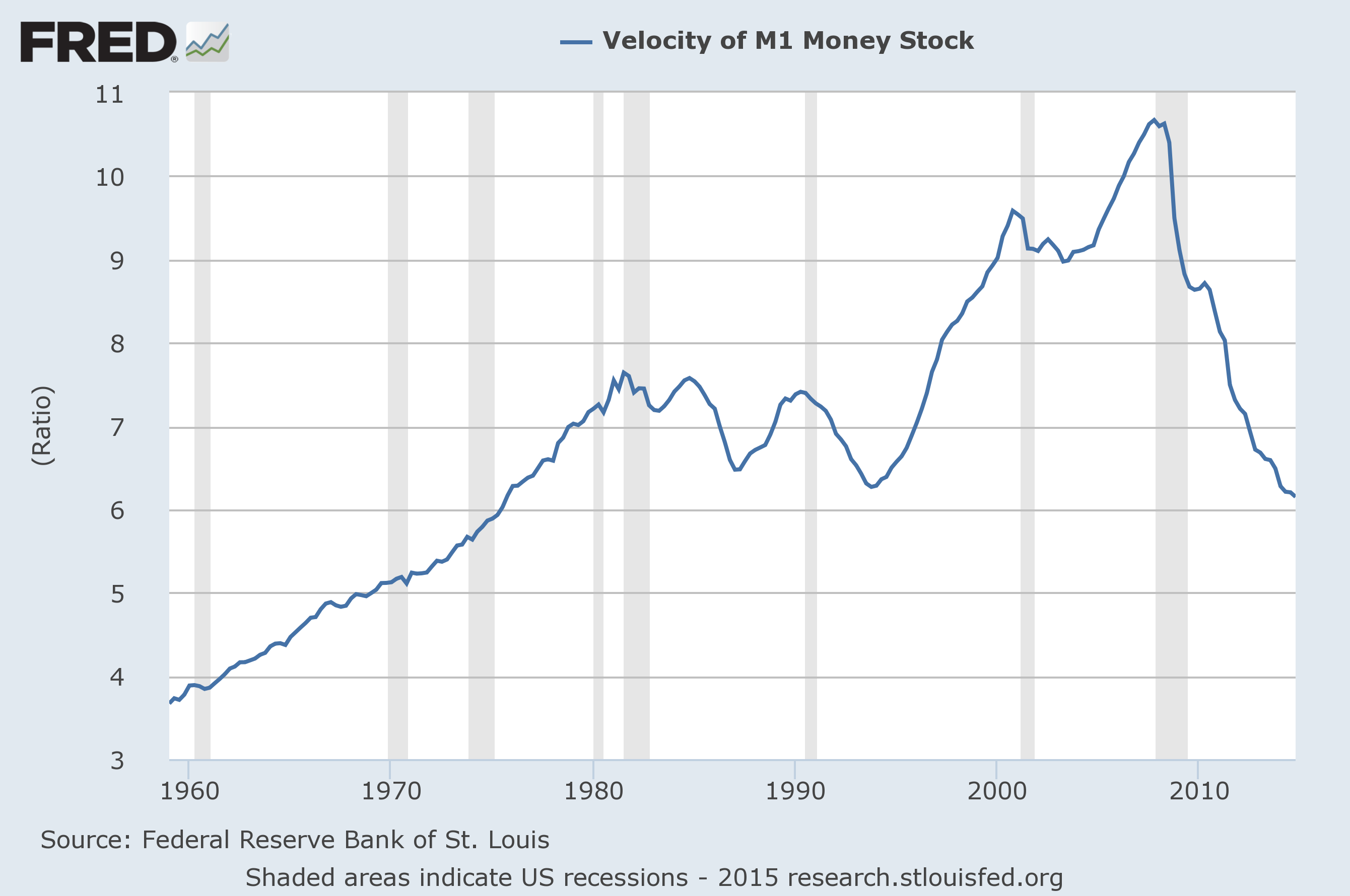 Economicgreenfield Velocity Of Money Charts Updated Graph and Velocity Download Free Graph and Velocity [gmss941.online]