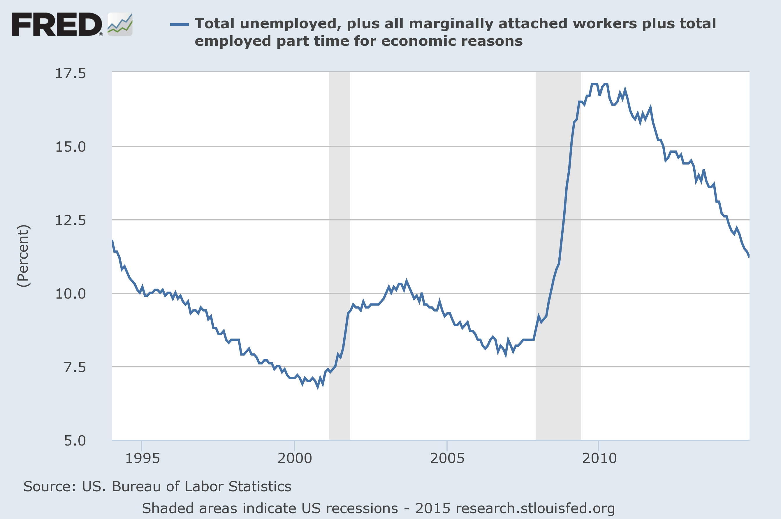 u 3 and u 6 unemployment rate long term reference charts as of january 9 2015. Black Bedroom Furniture Sets. Home Design Ideas