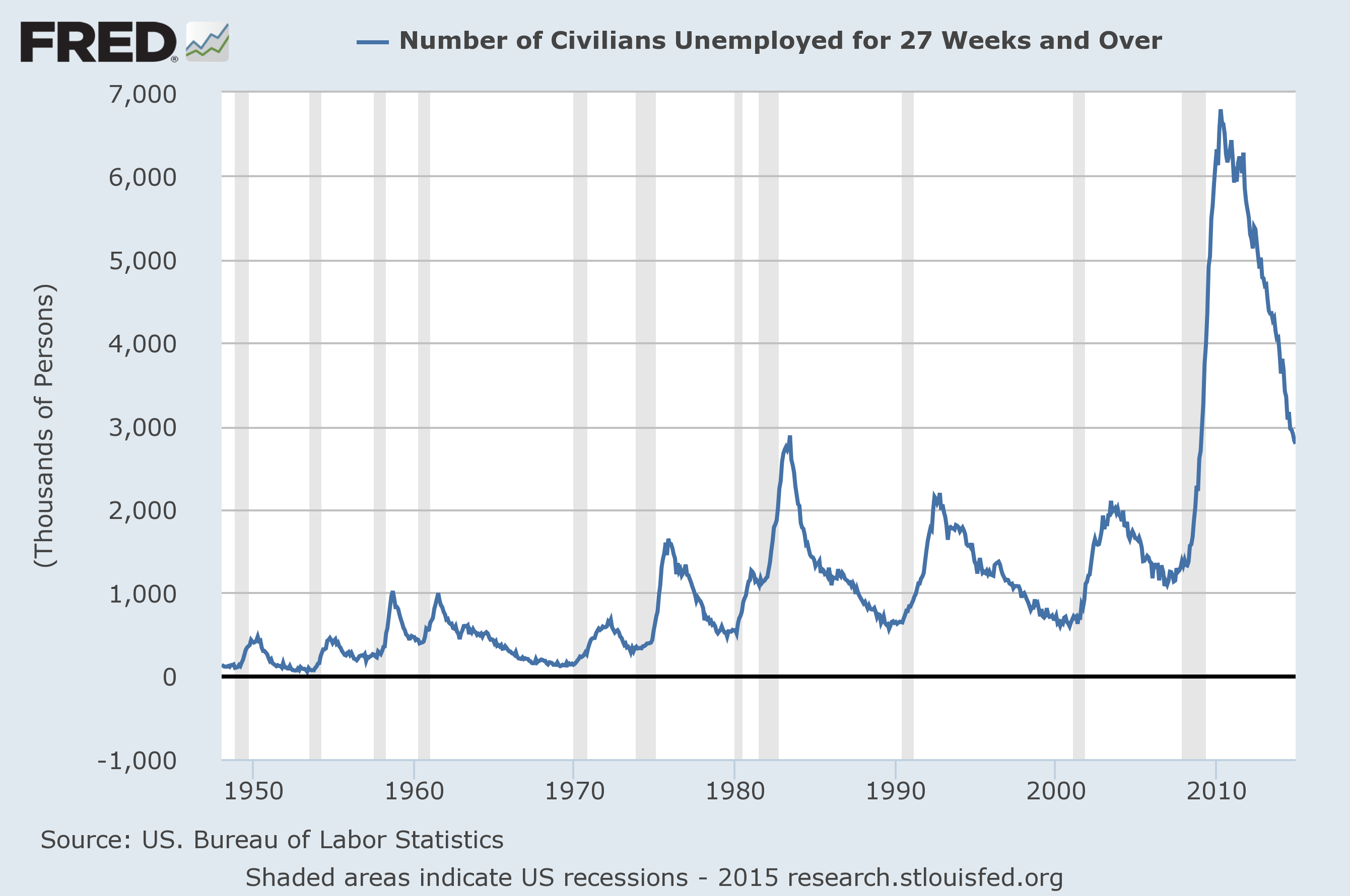 """unemployment and economists Some economists and policymakers worried the recovery would be """"jobless"""" with the economy growing, albeit slowly, why wasn't the unemployment number."""