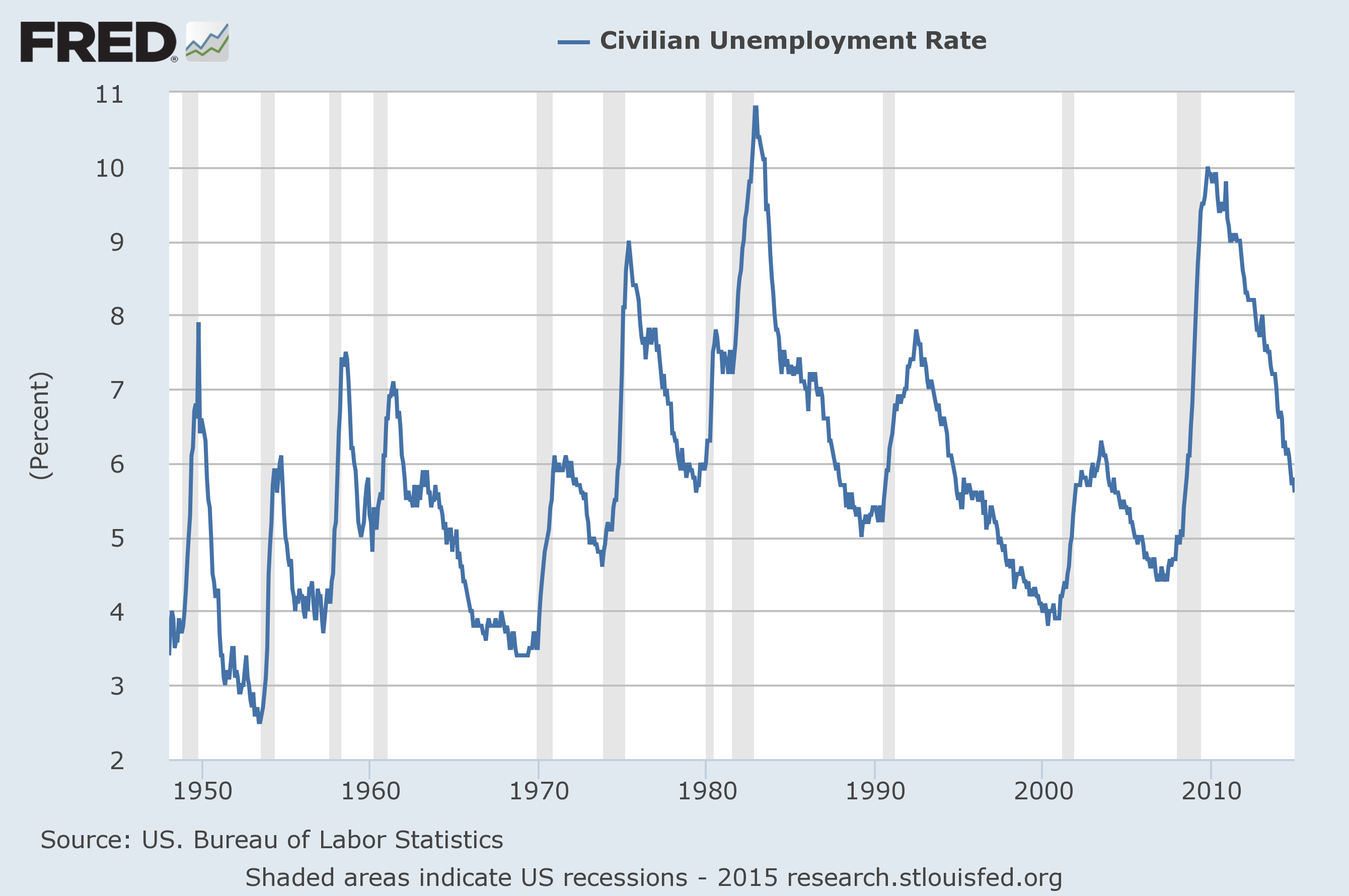 economicgreenfield u 3 and u 6 unemployment rate long term reference charts as of january 9 2015. Black Bedroom Furniture Sets. Home Design Ideas