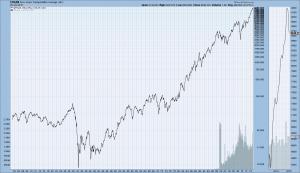 Dow Jones Transportation Average 1900-present