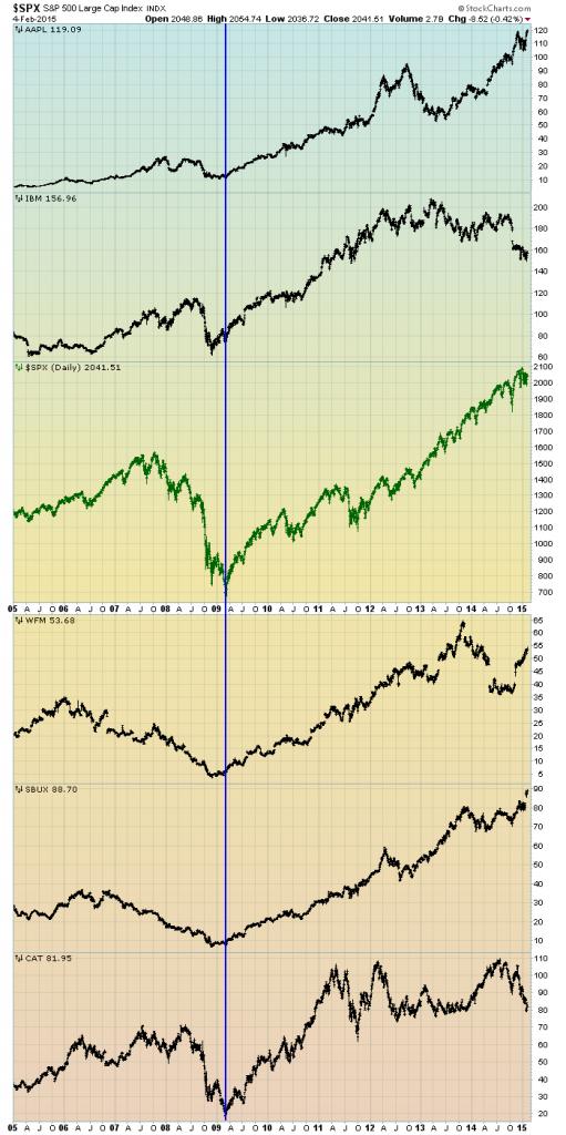 stocks since 2009