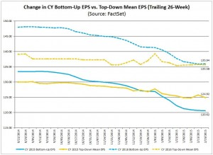 S&P500 2015 and 2016 earnings estimates