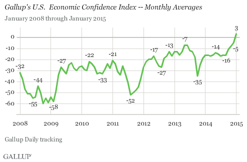 Gallup U.S. Economic Confidence Monthly Averages