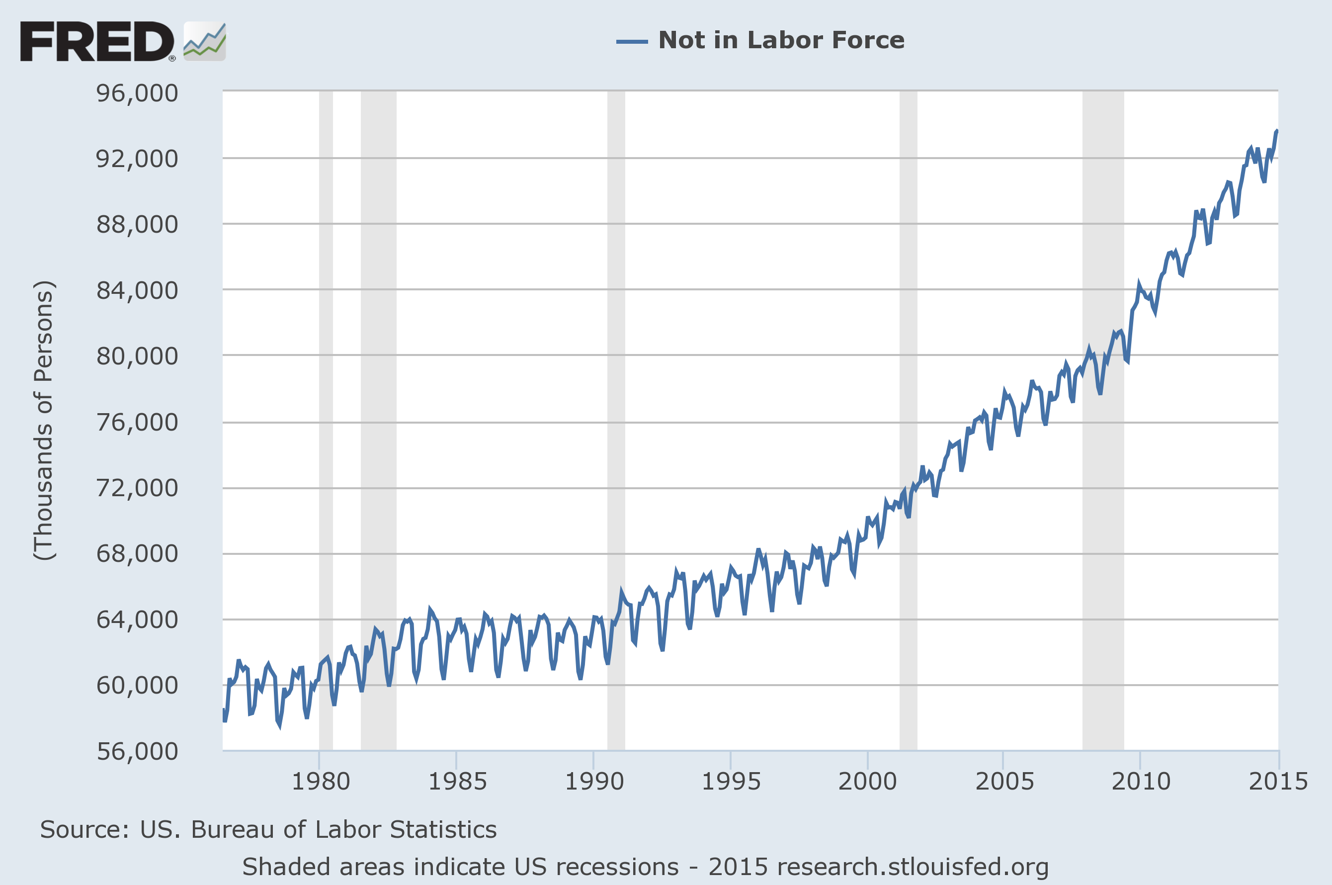 Economicgreenfield unemployment and the not in labor for Bureau of labor statistics