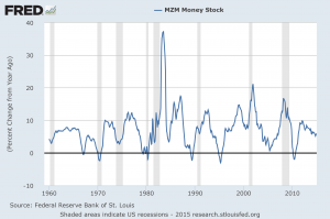 MZM seasonally adjusted percent change from year ago