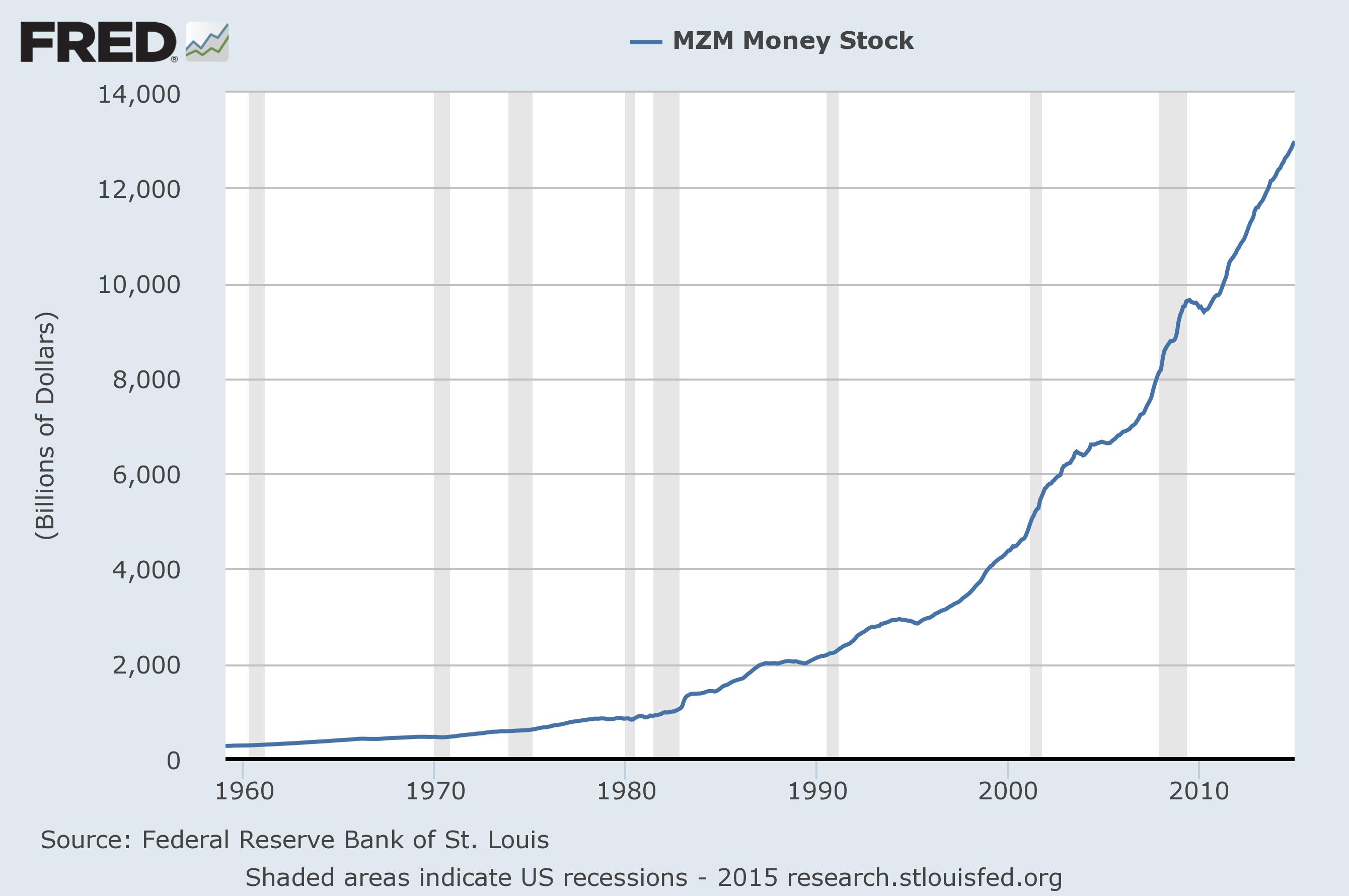 Money Supply Charts Through January 2015