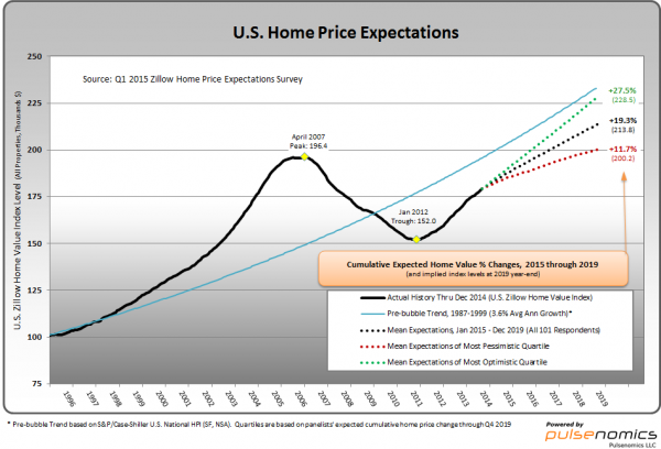 Q1 2015 Home Price Expectations Press Release - U.S. Home Price Expectations chart