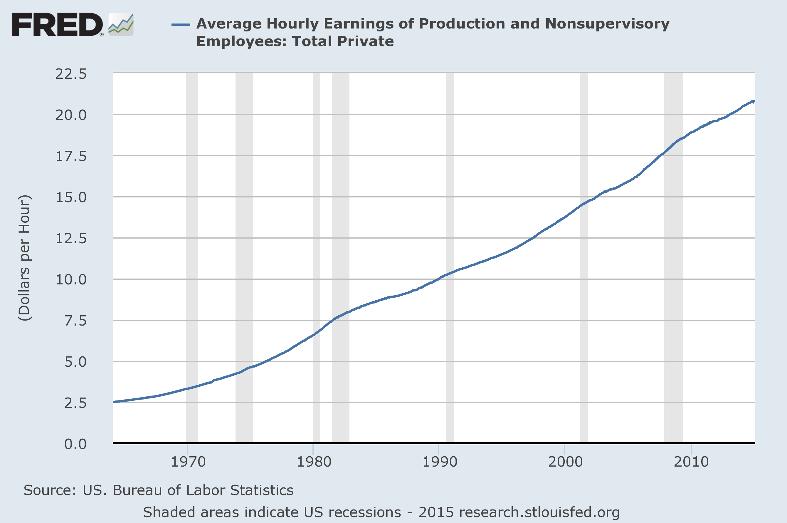 how to find real average hourly earnings