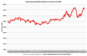 household net worth percent of GDP