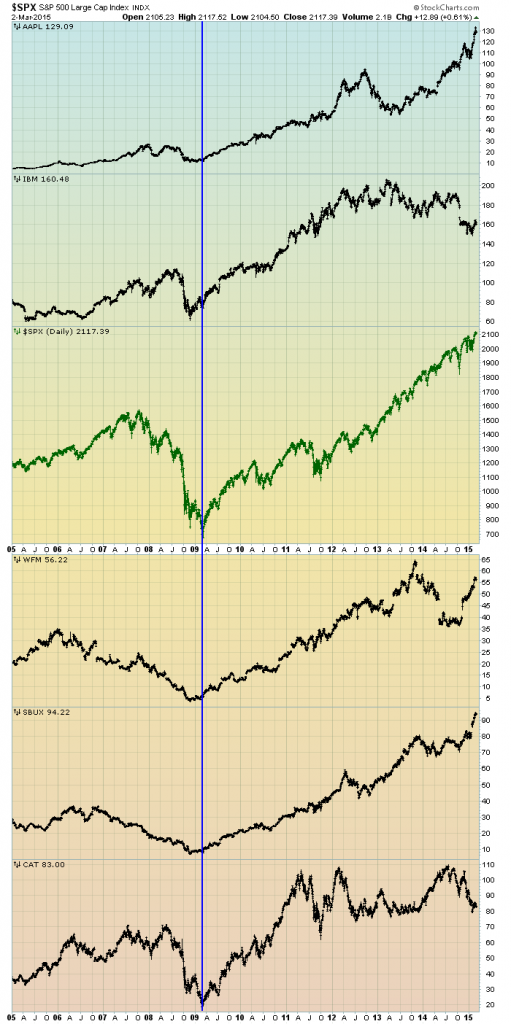S&P500 vs. stocks