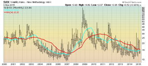 VIX Monthly chart since year 2000