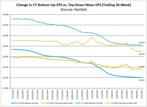 2015 and 2016 earnings forecasts