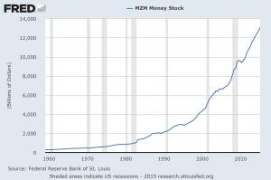 MZM money stock