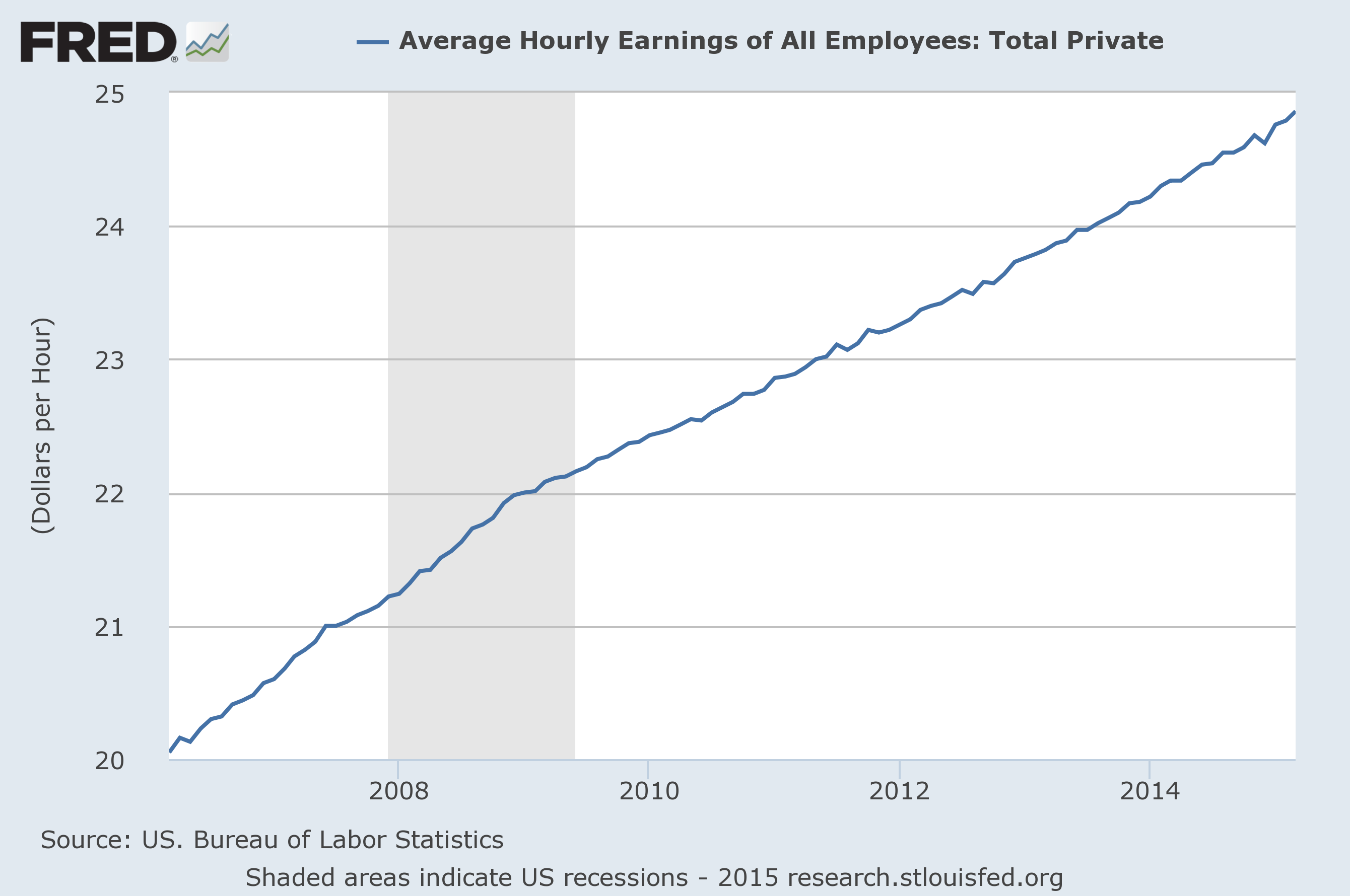 economicgreenfield average hourly earnings trends. Black Bedroom Furniture Sets. Home Design Ideas