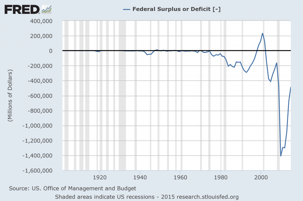 Federal Deficit
