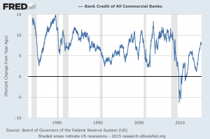Total Bank Credit percent change from year ago
