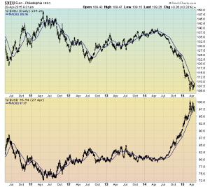 Euro vs. The U.S. Dollar chart