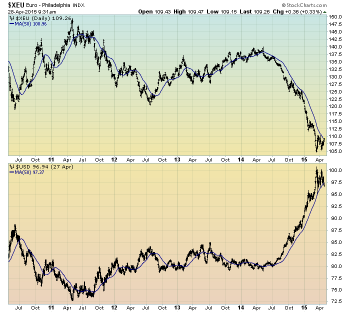Euro vs. The U.S. Dollar chart
