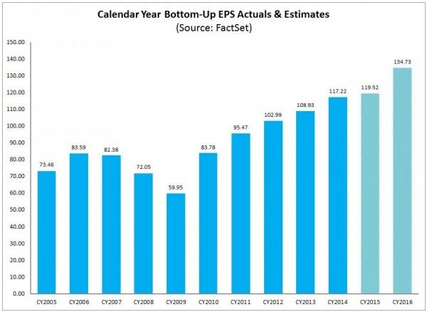 S&P500 EPS 2005-2016