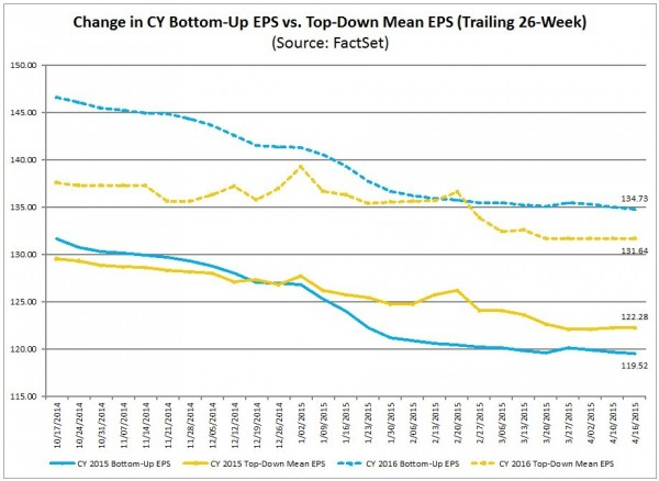 S&P500 earnings estimates 2015 and 2016
