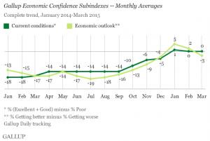 Gallup Economic Confidence Subindexes