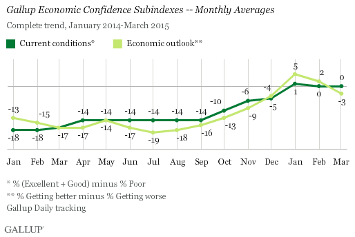 Gallup Economic Confidence Subindexes