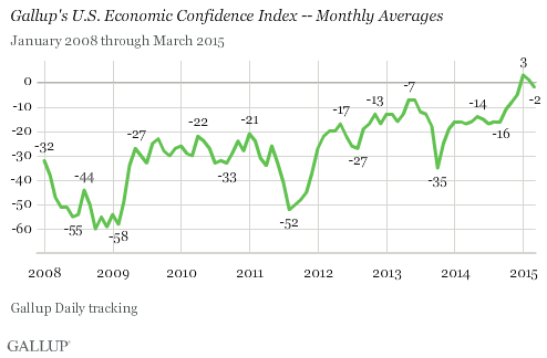 Gallup Monthly Economic Confidence