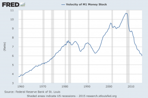 M1 monetary velocity