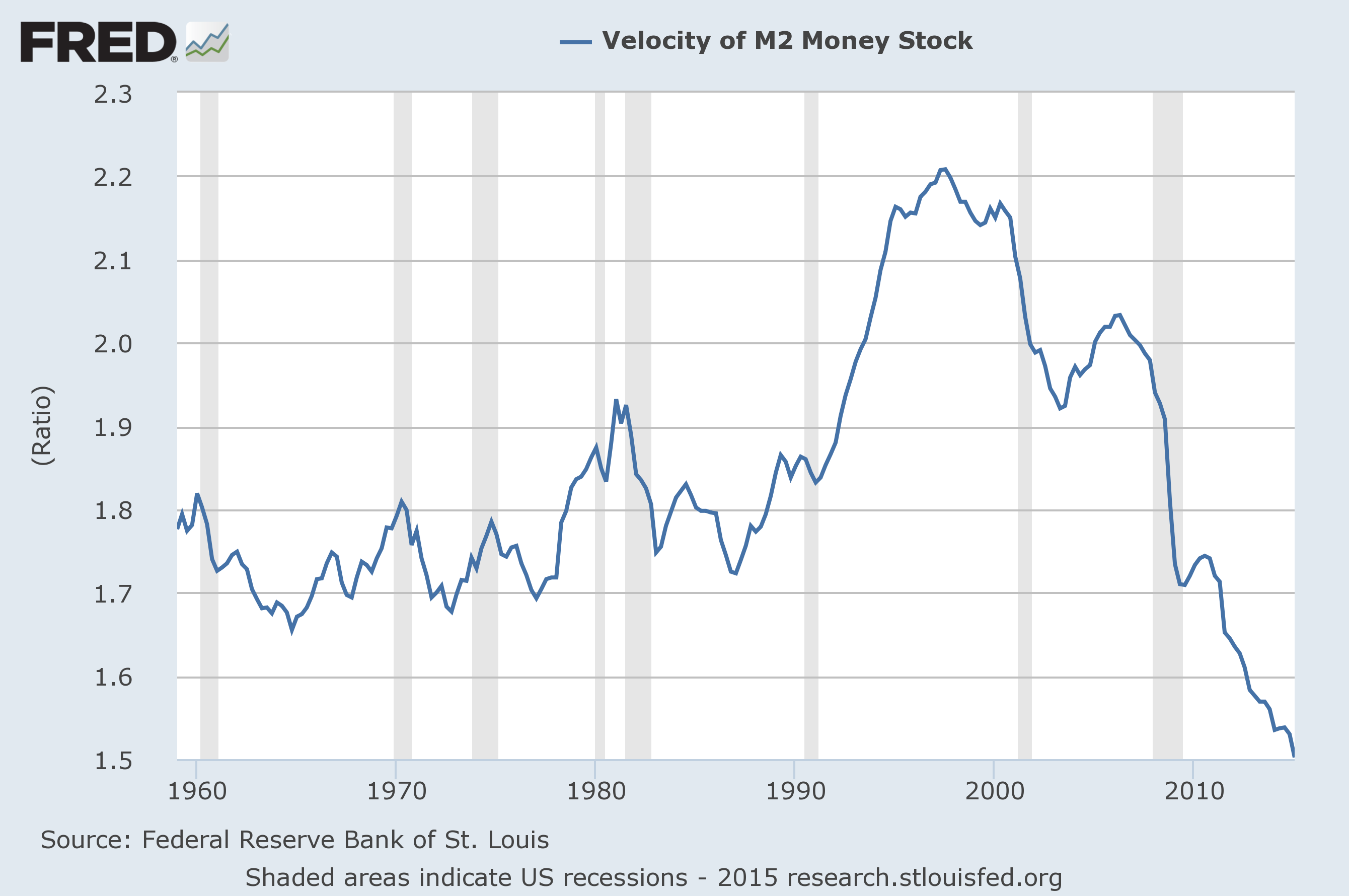 Velocity Of Money Charts Updated Through April 29 2015 Graph and Velocity Download Free Graph and Velocity [gmss941.online]