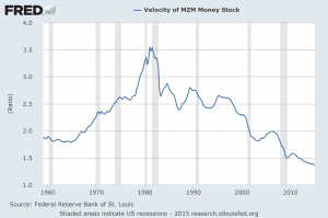 MZM money velocity