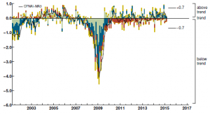 Chicago Fed National Activity Index MA-3