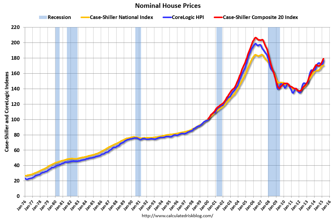 House Prices Reference Chart