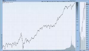 DJIA from 1900-May 1, 2015