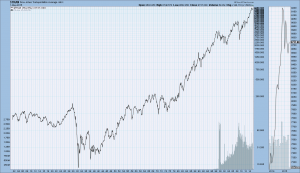 Dow Jones Transportation Average 1900-May 1 2015