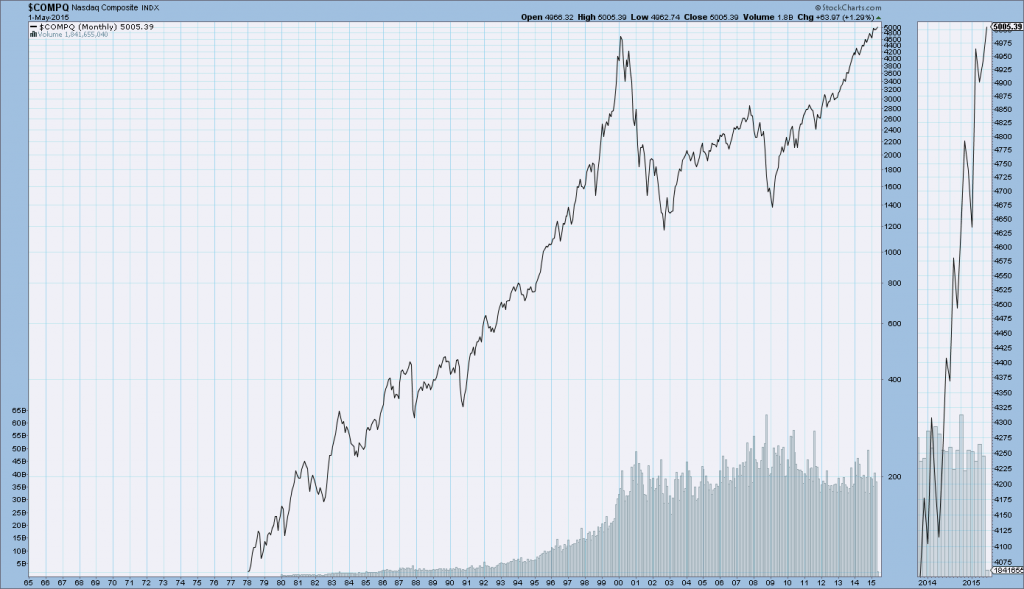 Nasdaq Composite 1978-May 1, 2014