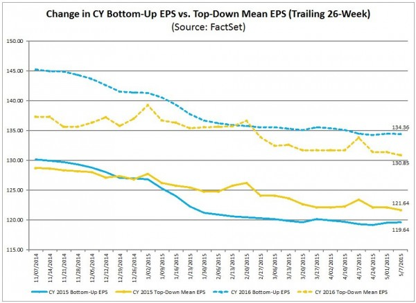 S&P500 earnings forecast trends