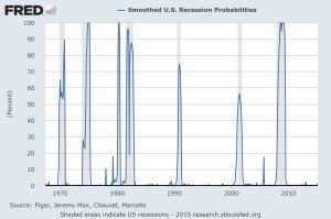 recession probability model