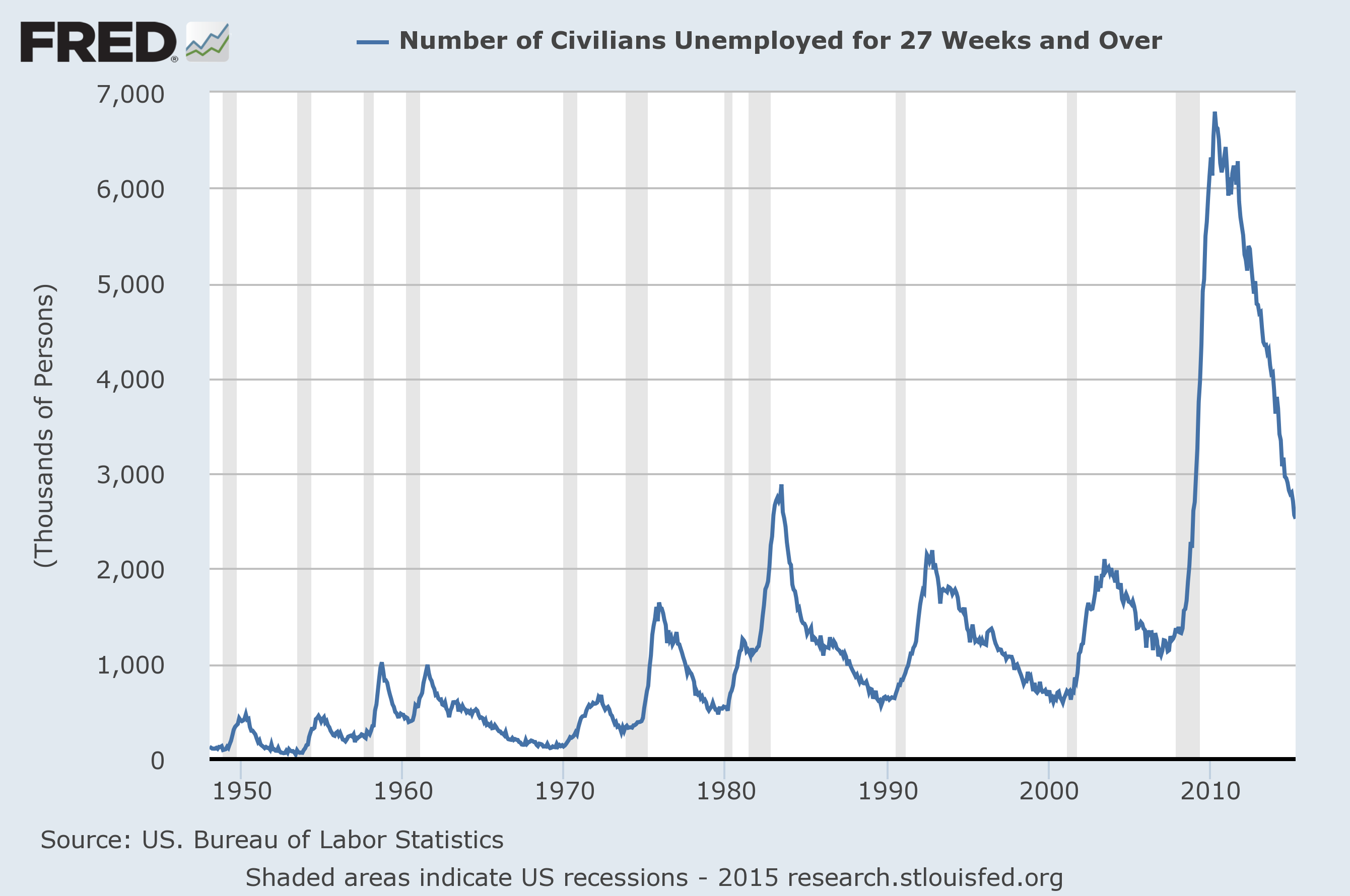 3 critical unemployment charts may 2015. Black Bedroom Furniture Sets. Home Design Ideas