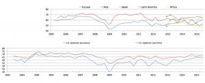 Duke CFO 6-5-15 - optimism_graph