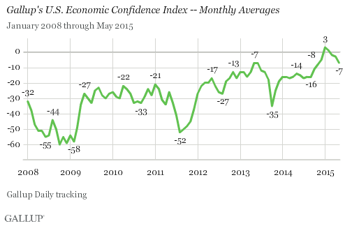 Gallup Economic Confidence Index - Monthly Averages