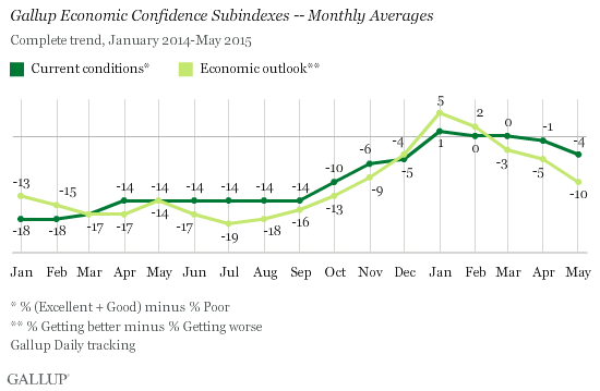 Gallup Economic Confidence Subindexes - Monthly Averages