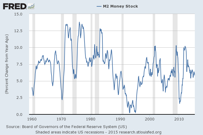 M2SL_6-18-15 11937.7 Percent Change From Year Ago