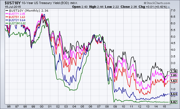 U.S. Treasury yield trends