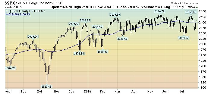 S&P500 1-year chart