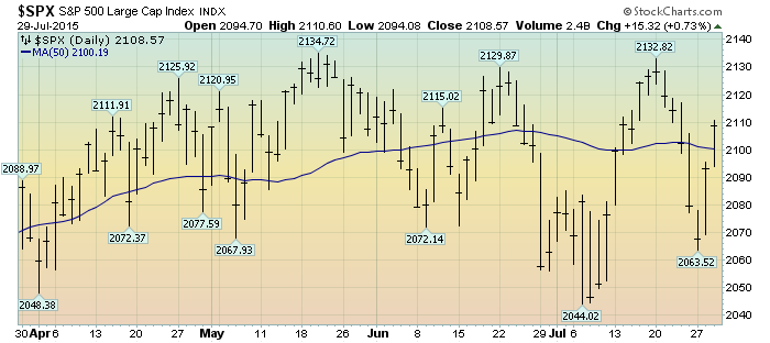S&P500 daily 4-month chart