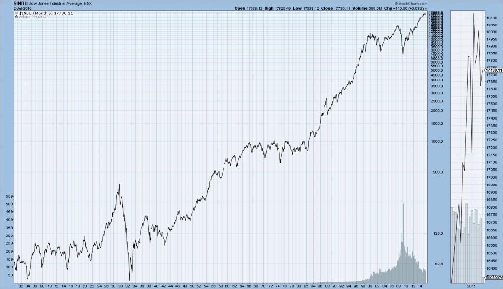 DJIA 1900-July 2 2015