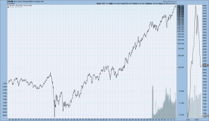 Dow Jones Transportation Index